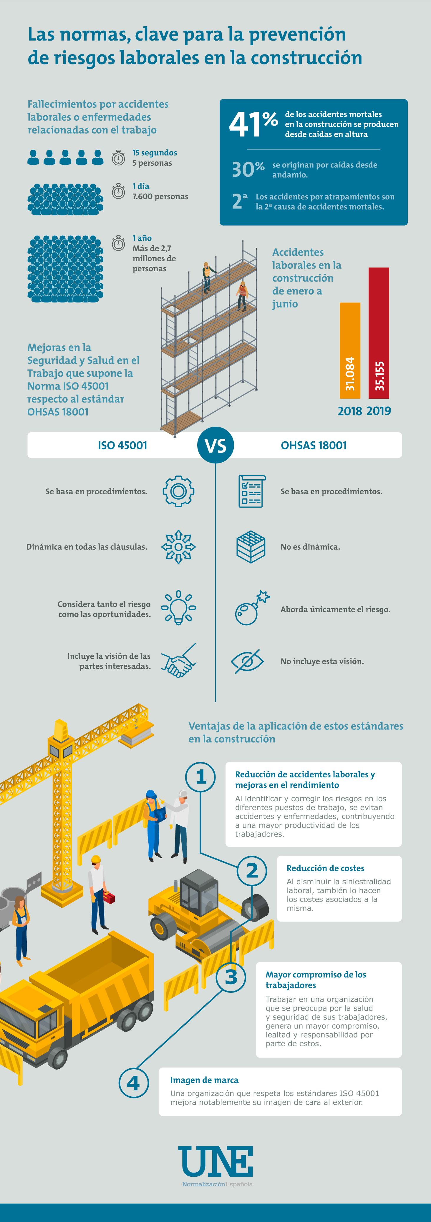 prevencion de riesgos laborales construccion